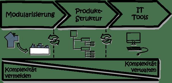 Produktstruktur-Modularisierung-IT
