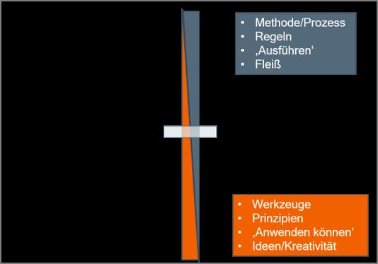 Modularisierung-Prozesse