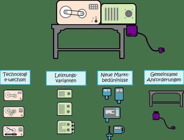 Modularisierung-Systems-Engineering-Konfigurationen