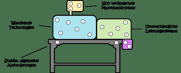Modularisierung-Systems-Engineering-Module