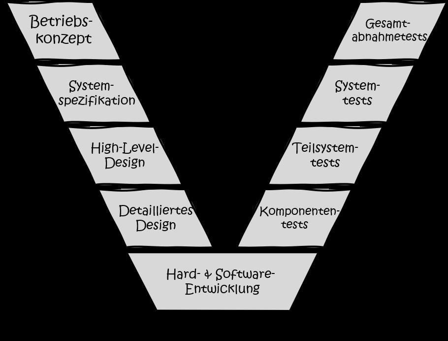 Modularisierung-Systems-Engineering-V-Modell