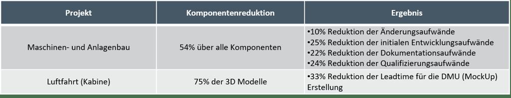 Teilereduktion_Baukastenprinzip_Modularisierung_Referenz.png