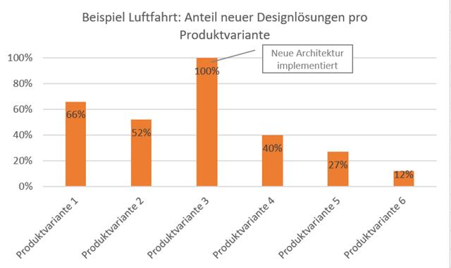 Teilereduktion_Baukastenprinzip_Modularisierung_Referenz_Luftfahrt.png