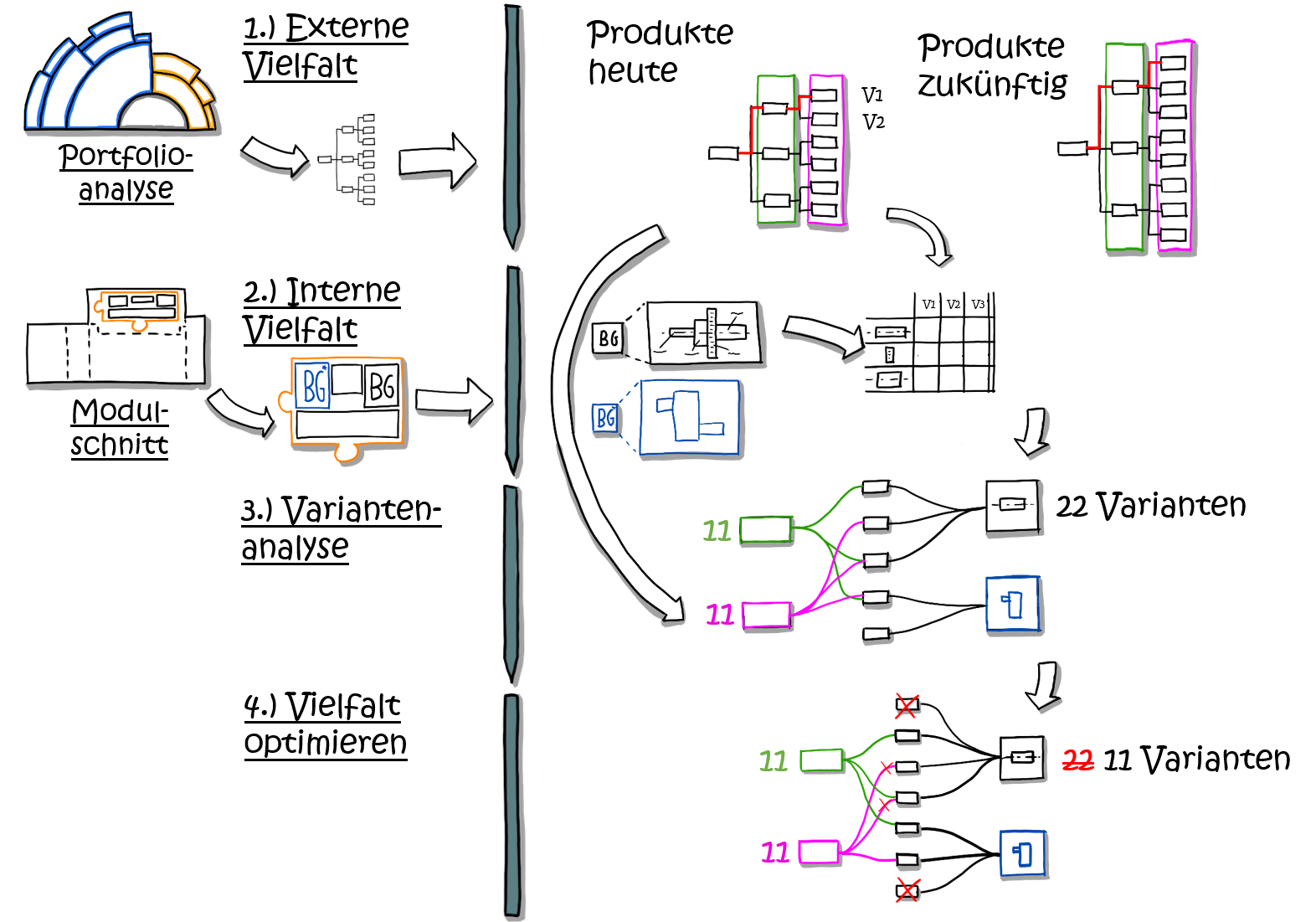 Variantenoptimierung-Methode