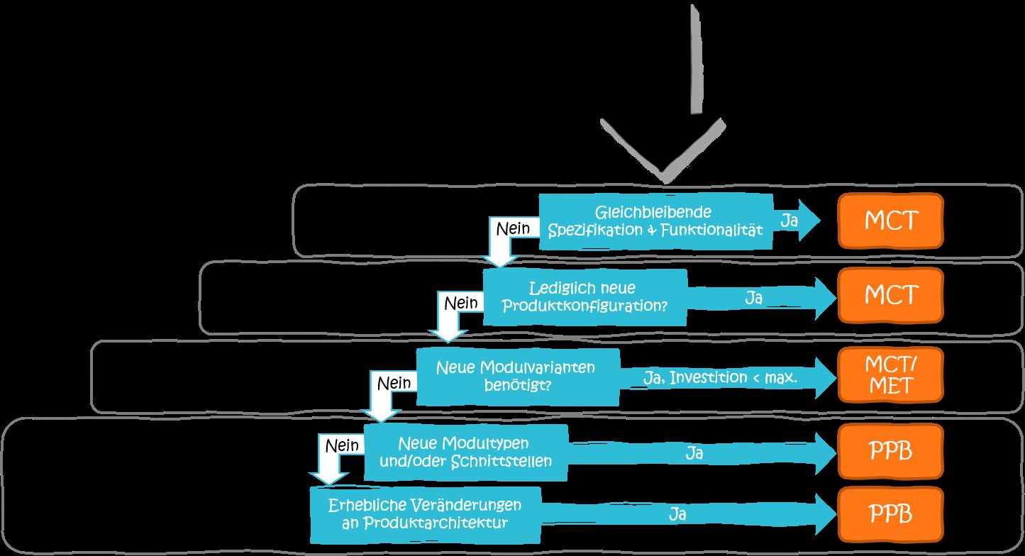 aenderungsmanagement-modularisierung-prozess