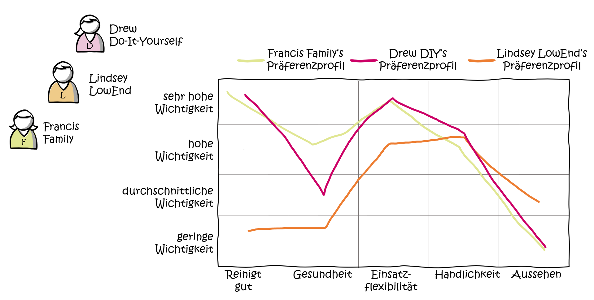 modularisierung-produktplanung-customer-canvas-Kundensegmente