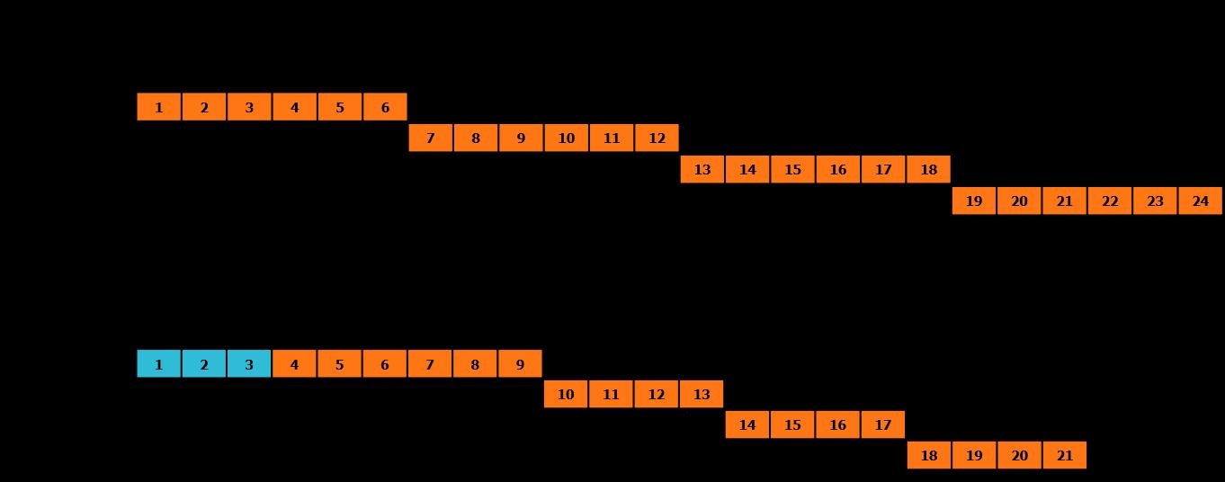 Umfang-modulares-System