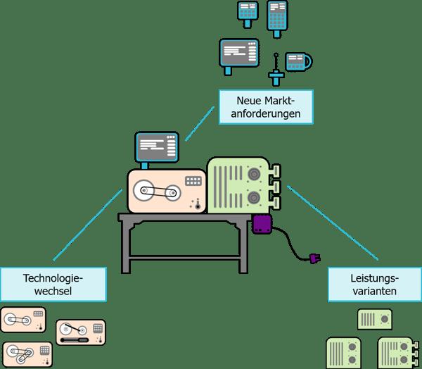 Was_ist_ein_modulares_System