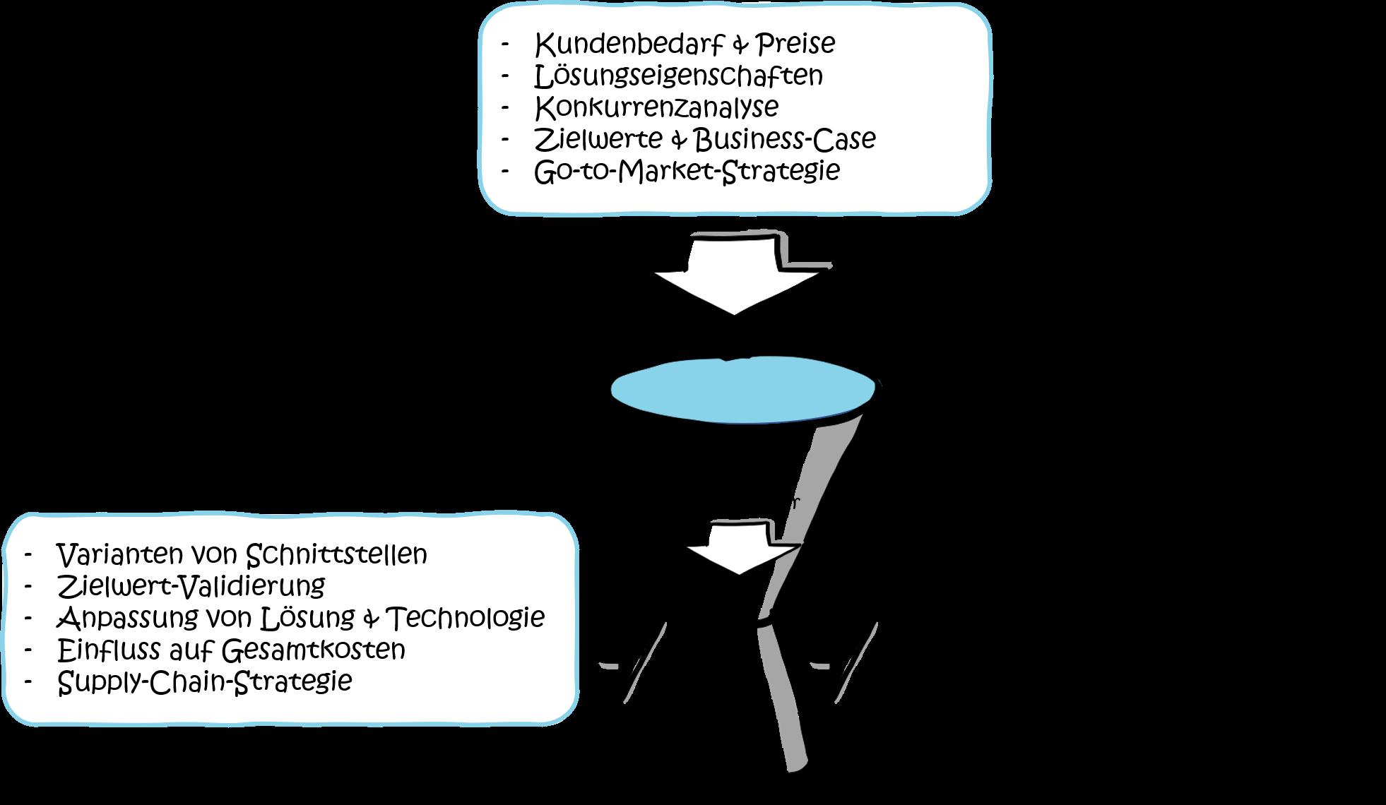kostenreduktion-modularisierung-trichter