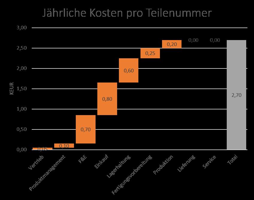Komplexitaetskosten_KPIs_Kosten-pro-Teilenummer