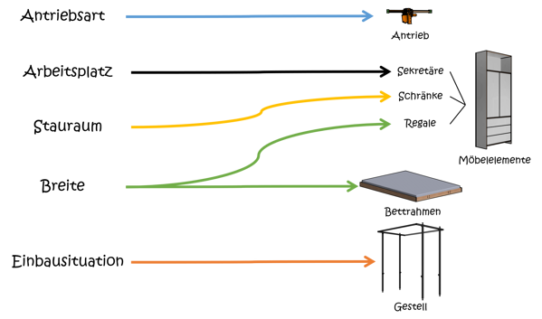 modulares_konzept_module