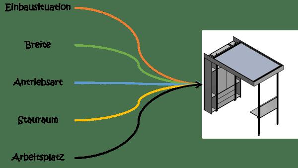 modulares_konzept_variantenvielfalt