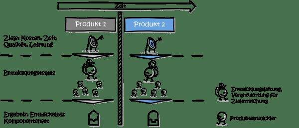 modularisierung-organisation