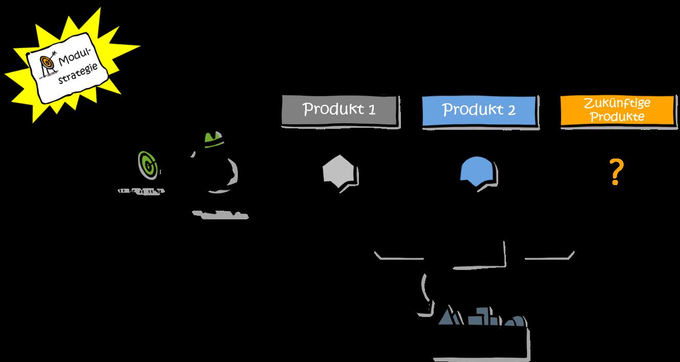 modularisierung-strategie