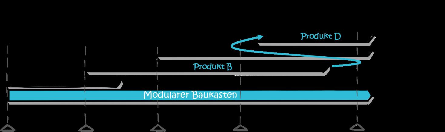 modularisierung-produktroadmap