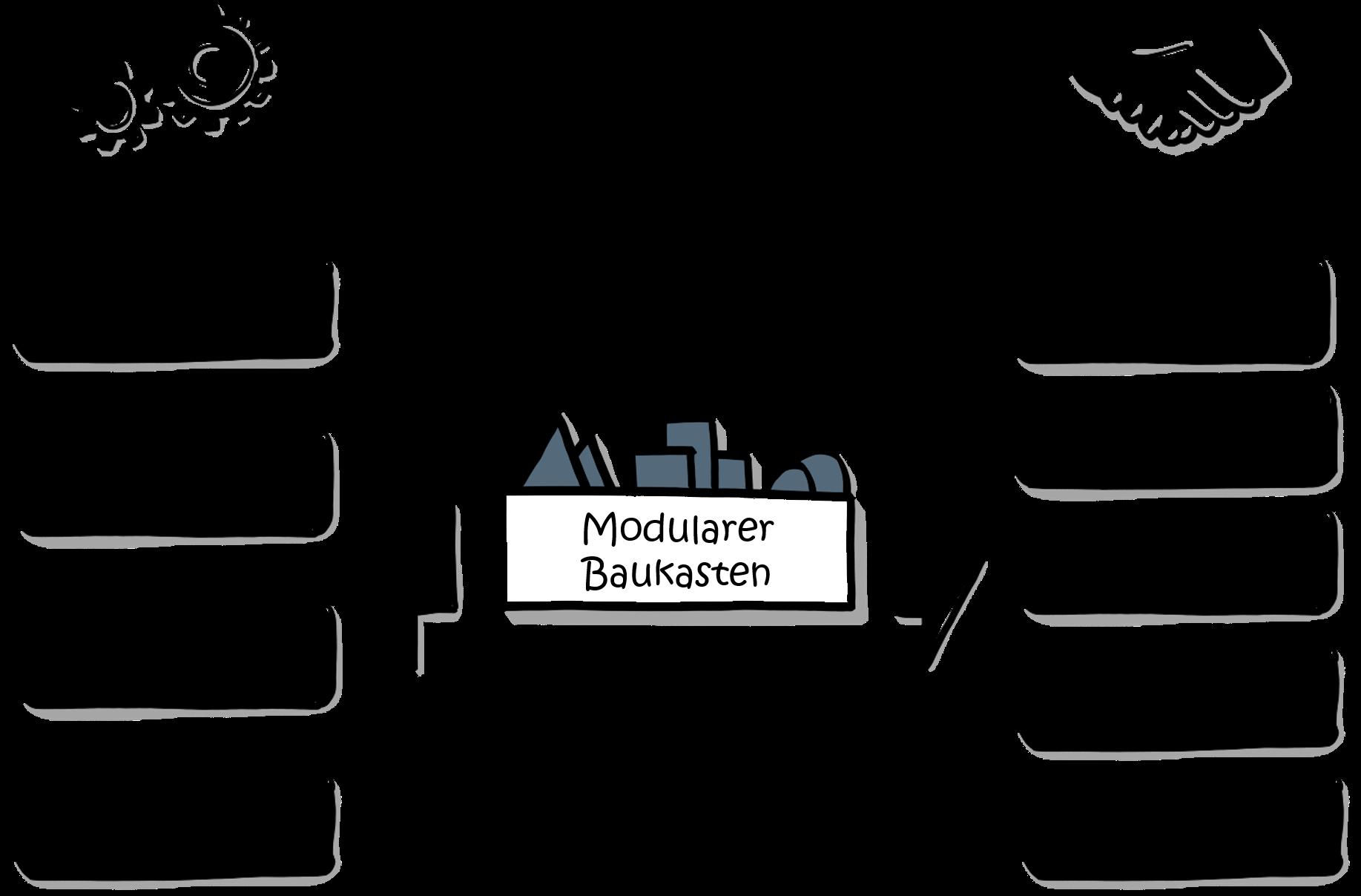 profitabilitaet-variantenmanagement-modularisierung-Nutzen