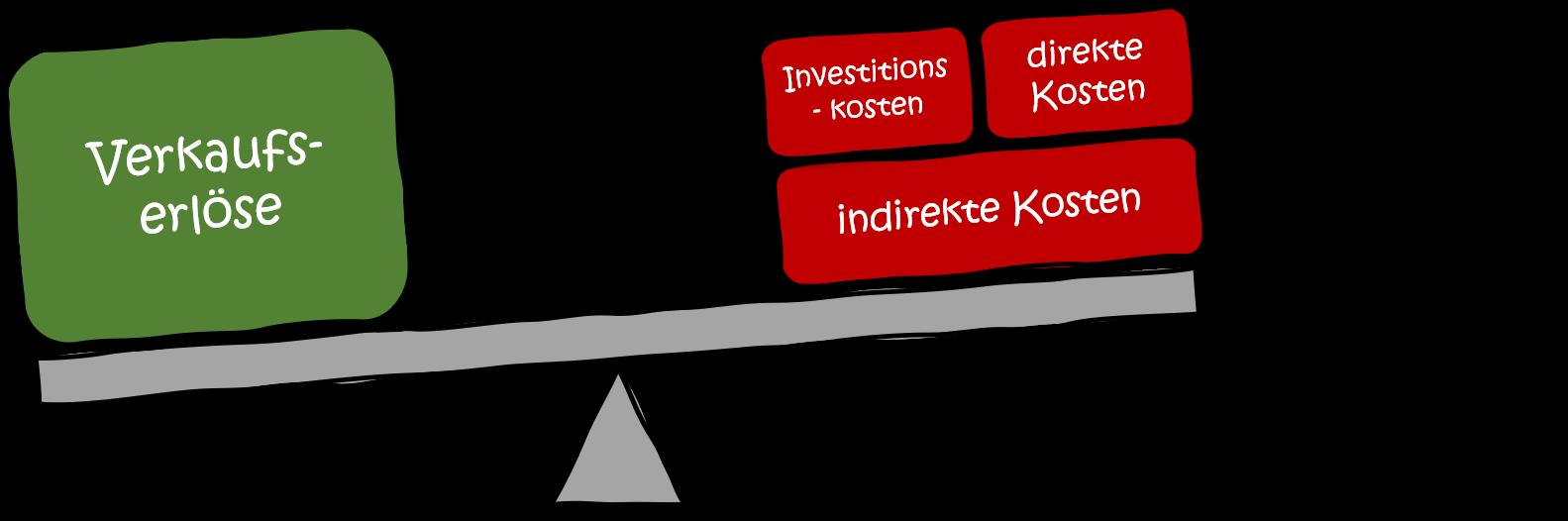 profitabilitaet-variantenmanagement-modularisierung-Waage