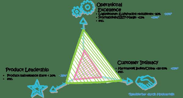 profitabilitaet-variantenmanagement-modularisierung-Ziele