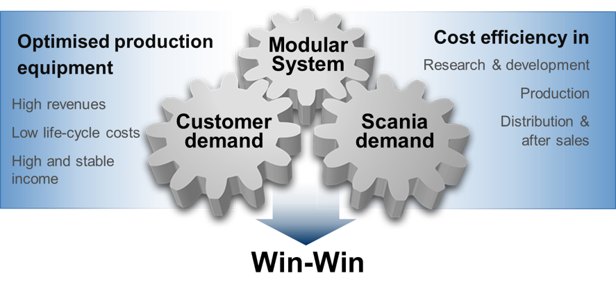 scania-modularer-baukasten