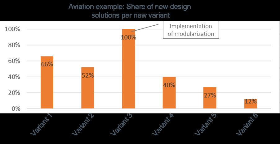 Modular-system_reference_aviation