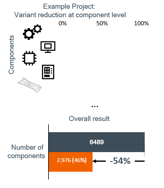 component_variant_reduction