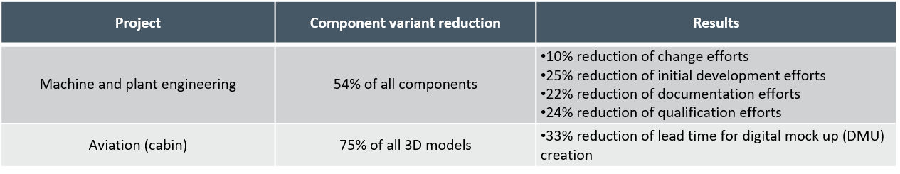 variant-reduction_modular-system_reference