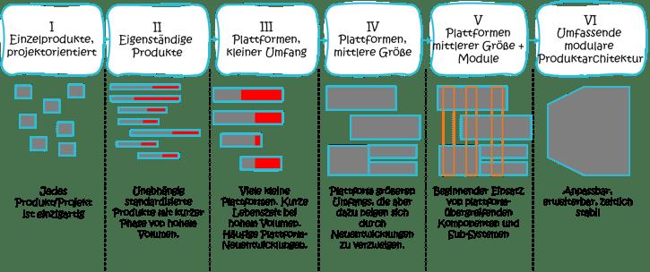 Stufen der Produktarchitektur