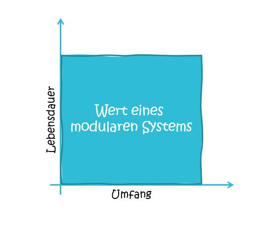 wert eines modularen systems