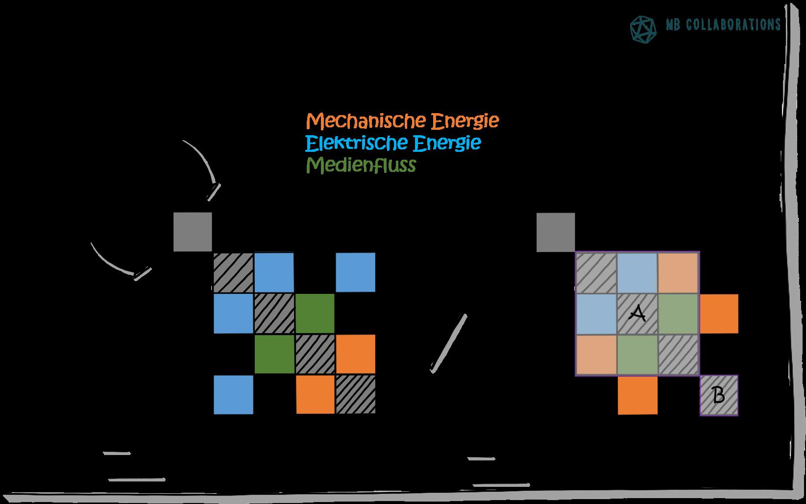 DSM-Modularisierung.png